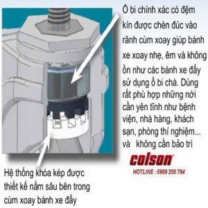 Kích Thước Bánh Xe Khung Nhựa Cao Su Mềm Performa Cọc Vít Banhxecolson.com